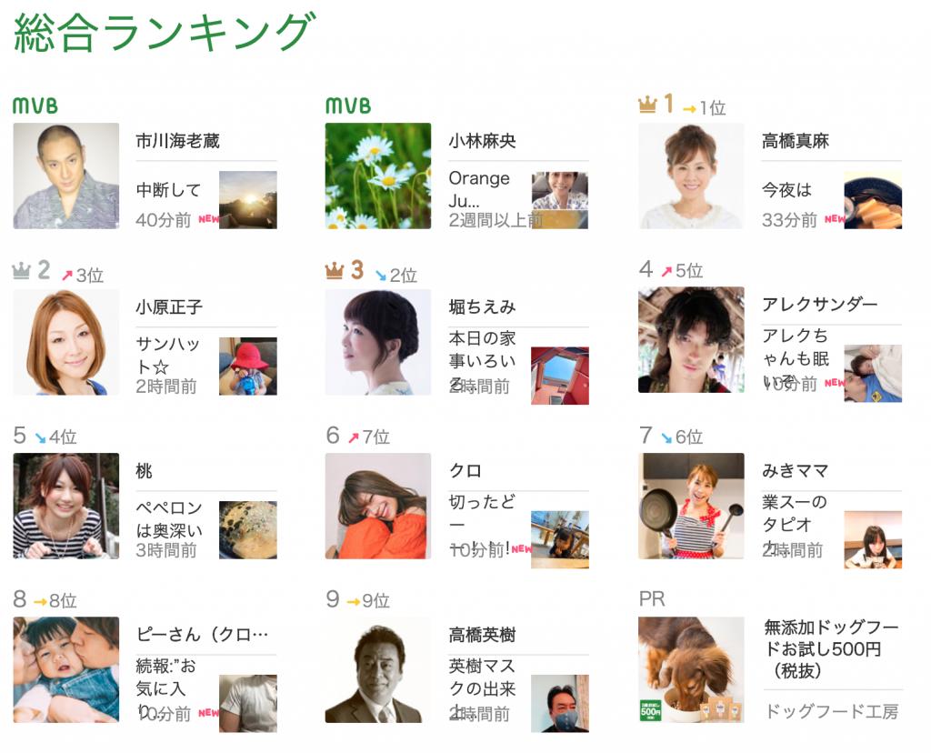 アメブロ人気ブログは?ランキングを解説!市川海老蔵がMVBで総合ランキング1位?